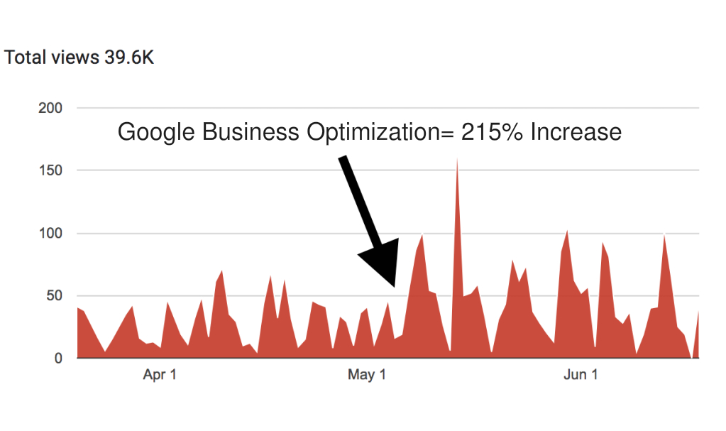 Google maps ranking for google my business optimization